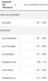 Keyword Search Volume Ranges