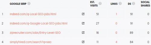 Ubersuggest Google SERP per keyword